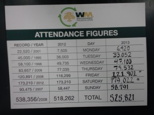 Tracking board in the media center shows the record 179,022 for Saturday and total of 525,821 for the week!
